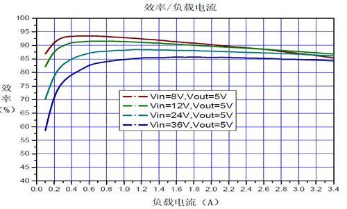 24v转5v效率曲线图