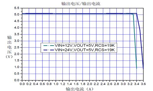 24v转5v电压与电流关系曲线图